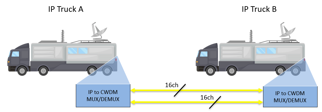 CWDM Fiber Optical Multiplexer frame Block Diagram