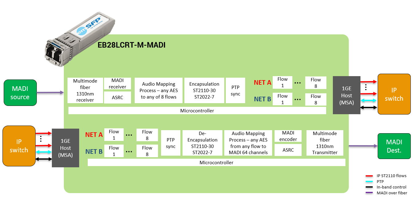 ST2110 MADI emSFP Bi Directional Gateway Block Diagram