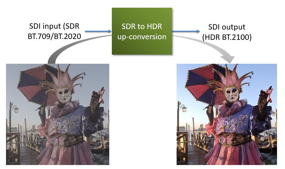 SDR to HDR Up-converter Block Diagram