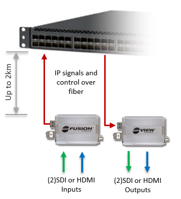 emVIEW-SDI - Standalone IP Gateway (SDI out) Block Diagram
