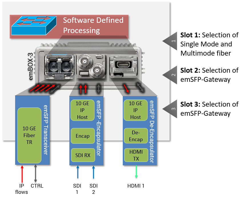 emFUSION-S3-2 Standalone IP Gateway (Selectable IO Block Diagram