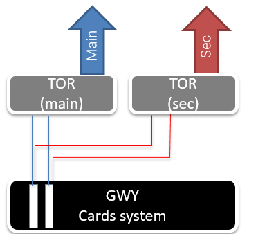 wrong sdi to aggregator_cards system SDI to IP