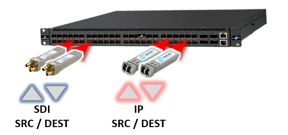 emSFP SDI or IP equipment inside top of rack ST2022 ST2110
