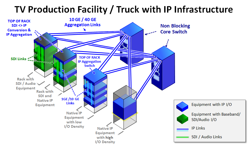 video IP production plant infrastructure ST2022 ST2110